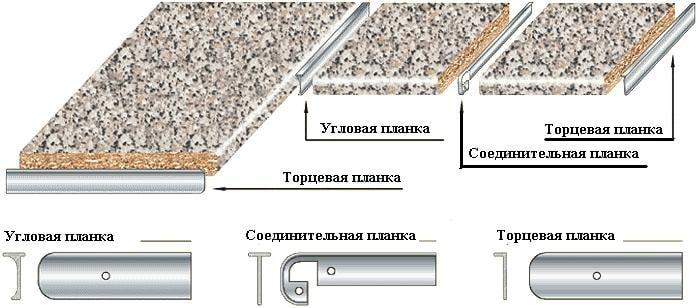 Торцевая планка для столешницы 26-28 мм фото 2 | интернет-магазин Складно