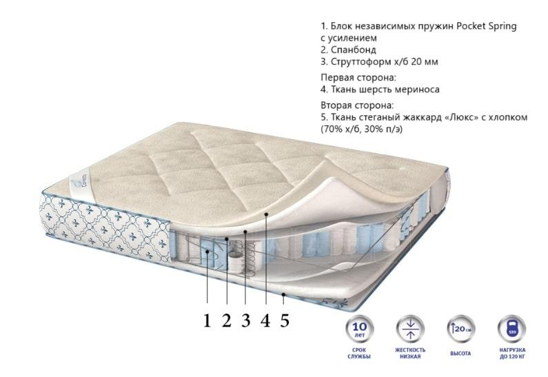 Ортопедический матрас De luxe prestige зима-лето 180х200 фото 2 | интернет-магазин Складно
