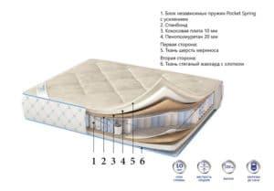 Ортопедический матрас Relax зима-лето 90х190 10550 рублей, фото 2 | интернет-магазин Складно