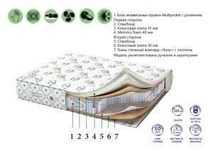 Матрас Relax Memory 90х190 26990 рублей, фото 2 | интернет-магазин Складно